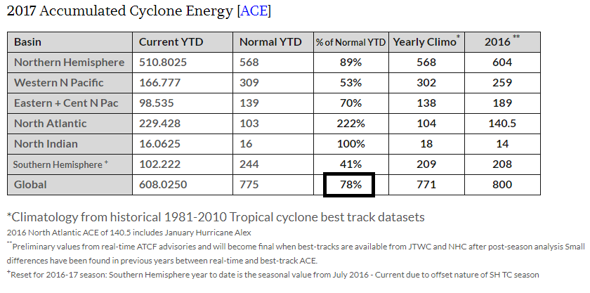 As we close out 2017, the ACE measure is 78% of normal across the globe; data courtesy Dr. Ryan Maue ( http://wx.graphics/tropical/