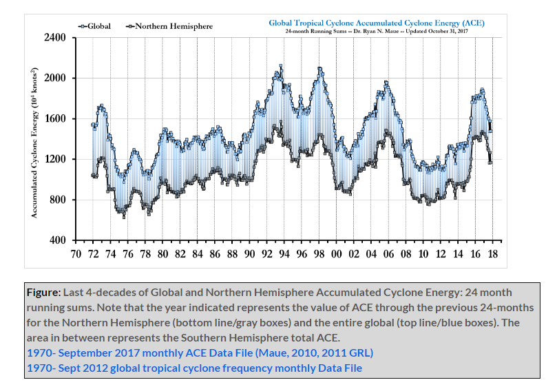 The ACE measurement from the early 1970's to the present with the most recent upticks associated with El Nino events in the tropical Pacific Ocean; data courtesy Dr. Ryan Maue ( http://wx.graphics/tropical/ )