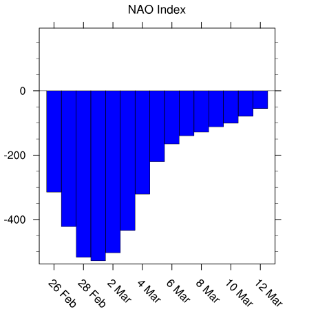 North Atlantic Oscillation (NAO) index is forecasted to drop sharply in coming days to values well below zero; map courtesy NOAA