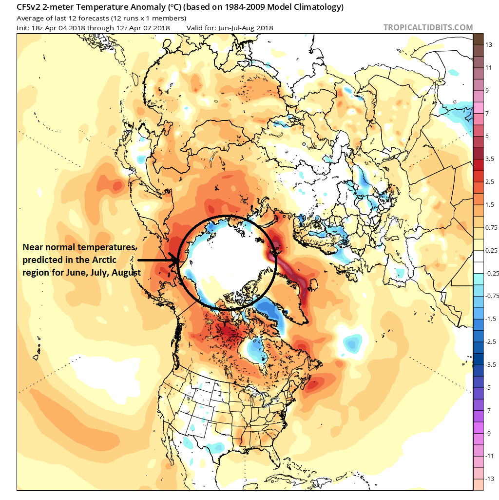 Arctic region (circled) is predicted by NOAA's climate model (CVSv2) to have near normal temperatures during the 2018 summer season (June, July, August); map courtesy NOAA/EMC, tropicaltidbits.com
