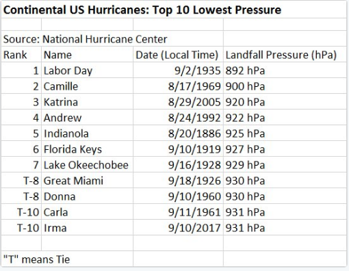 Top ten list for strongest continental US hurricane landfalls since 1851 as measured by central pressure at the time of the landfall. Credit Philip Klotzbach, Colorado State University