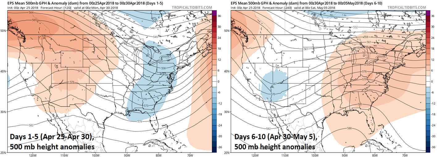 00Z Euro ensemble 5-day average of 500 mb height anomalies for days 1-5 (left) and days 6-10 (right); courtesy tropicaltidbits.com, ECMWF