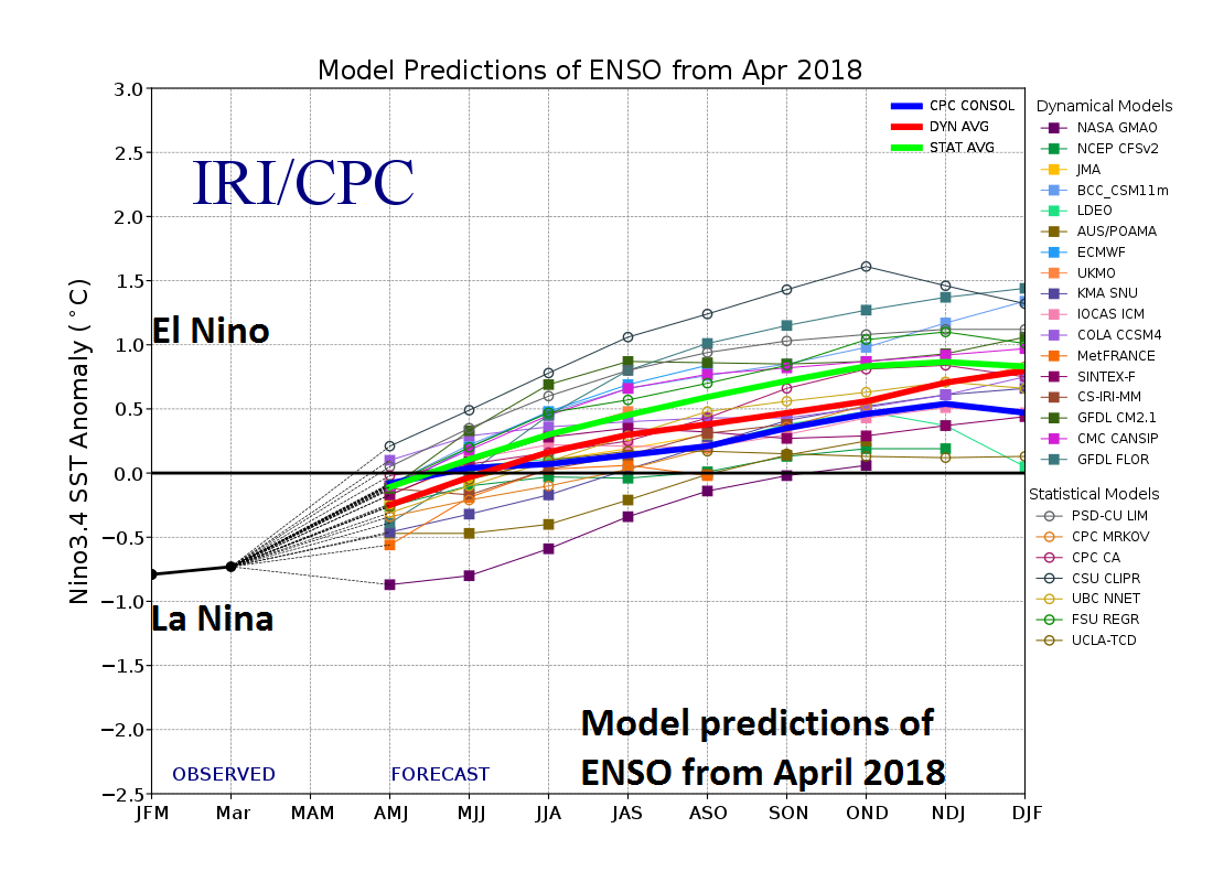 Numerous computer models in April 2018 predict La Nino will transition to El Nino over the next few months and El Nino will then continue through the remainder of the year. Plot courtesy IRI/CPC, NOAA, ECMWF