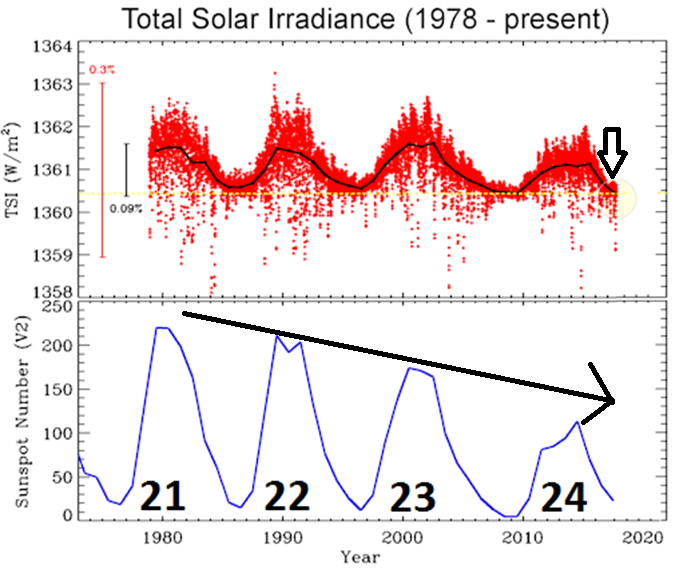 Total solar irradiance (TSI) is a measure of the absolute intensity of solar radiation, integrated over the entire solar irradiance spectrum. The top plot shows the TSI since 1978 as observed from nine different satellites and it is currently in decline as the next solar minimum rapidly approaches. The bottom plot shows the sunspots number in recent solar cycles which have been in an overall weakening trend since the solar cycle 21 peaked around 1980.  Source