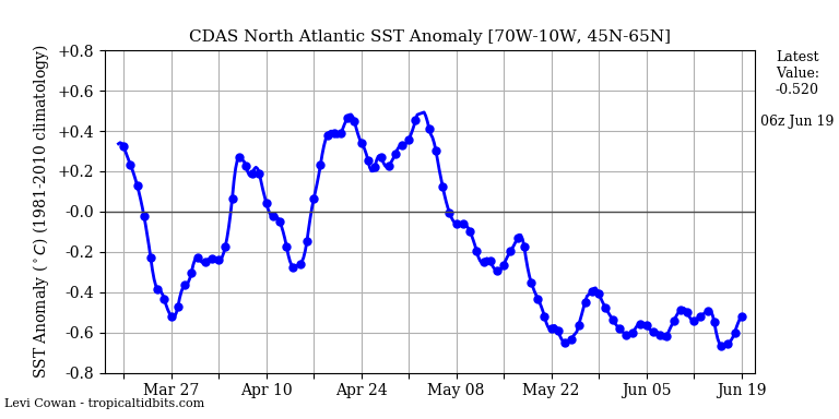 Sea surface temperatures in the North Atlantic Ocean have been running at below-normal levels for several weeks; courtesy NOAA, tropicaltidbits.com