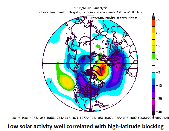 Low solar activity years are well correlated with abnormally high heights at 500 millibars (shown above in orange, yellow) over high-latitude regions like Greenland and Iceland (i.e., high-latitude blocking patterns); data courtesy NOAA/NCAR