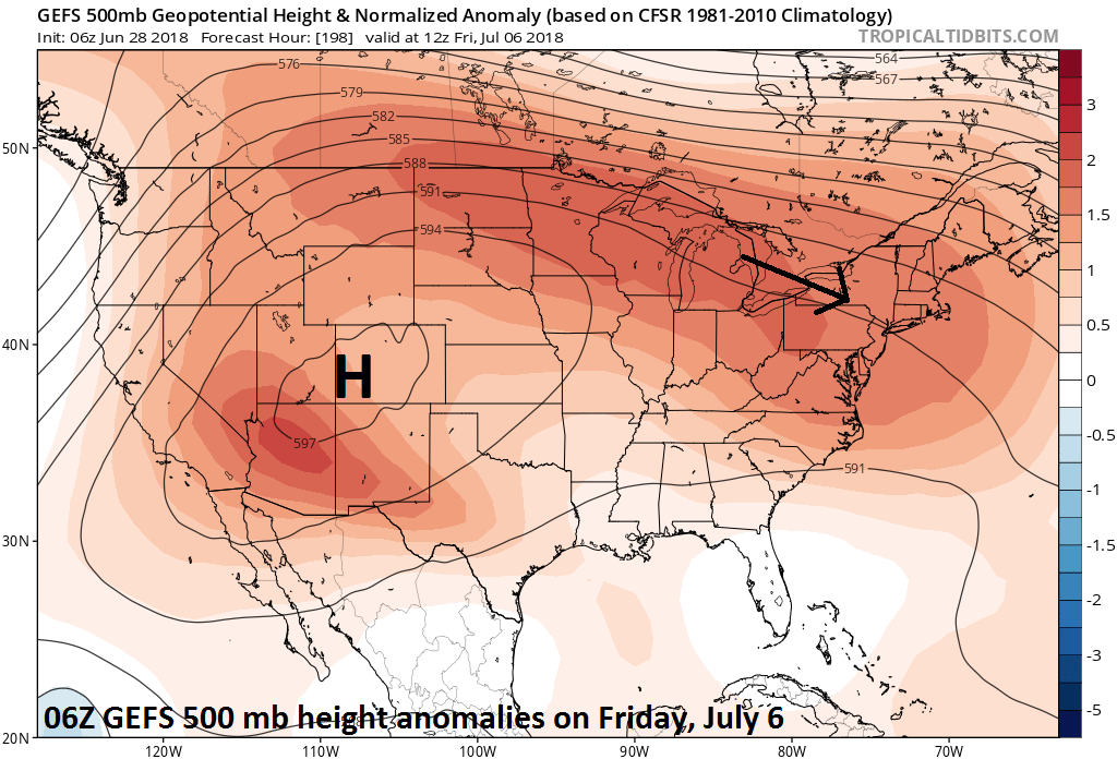 06Z GEFS forecast map of 500 mb height anomalies on Friday, July 6th with abnormally strong high pressure ridging centered over the interior western US; courtesy NOAA, tropicaltidbits.com