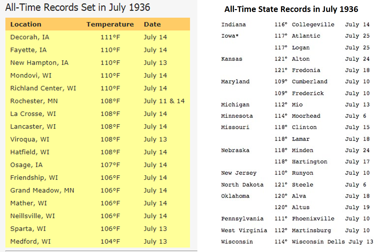 All-time  city  high temperature records (left, courtesy  NOAA );All-time  state  high temperature records (right, courtesy  wunderground.com )