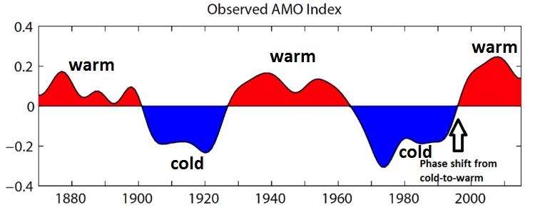 Observed AMO index, defined as detrended 10-year low-pass filtered annual mean area-averaged SST anomalies over the North Atlantic basin (0°N-65°N, 80°W-0°E), using HadISST dataset (Rayner, et al., 2003) for the period 1870-2015.; courtesy  NCAR