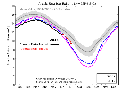 Sea Ice Extent (SIE) is defined as the area covered by sea ice, that is the area of ocean having more than 15% Sea Ice Concentration (SIC). Source  EUMETSTA OSI SAF