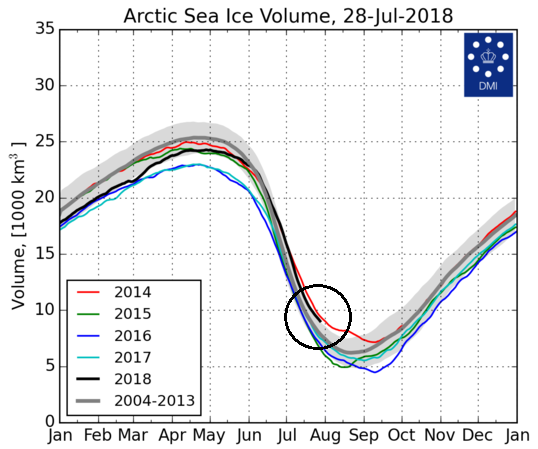 Calculated Arctic sea ice volume as of 28 July 2018 right near the 2014 level (solid red line) and above the 2004-2013 mean level (solid dark gray line) and standard deviation (light gray band). Also, the current level is noticeably higher than the previous three years at this same time of year. The sea ice volume figures are based on calculations using DMI's operational ocean and sea ice model  HYCOM-CICE .  Source: Danish Meteorological Institute ( DMI ).