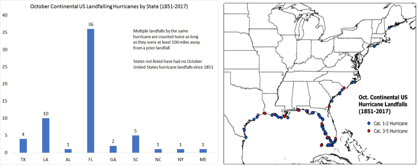 Florida is hit by more US landfalling hurricanes during the month of October than any other state by far; source Dr. Philip Klotzbach, Colorado State University
