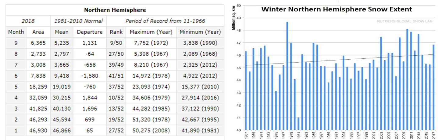 Northern Hemisphere snowpack (left) at above-normal levels at the end of September ranking 9th highest in the last 50 years; Northern Hemisphere winter snow extent has been on an upward trend (right); courtesy Rutgers Snow Lab