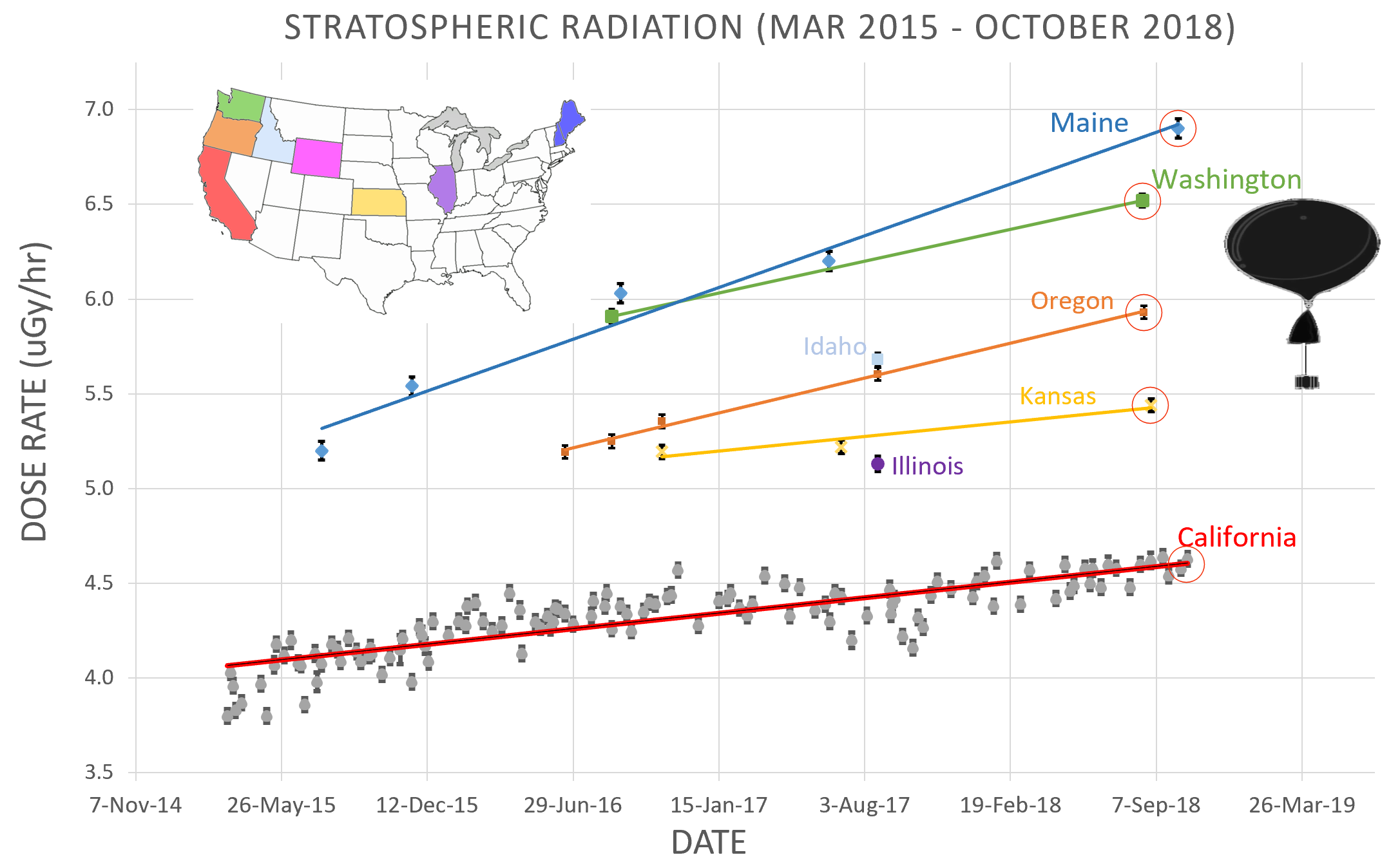 Above:  Dose rates at the  Regener-Pfotzer Maximum , a layer of peak radiation about 20 km above Earth's surface.  Source