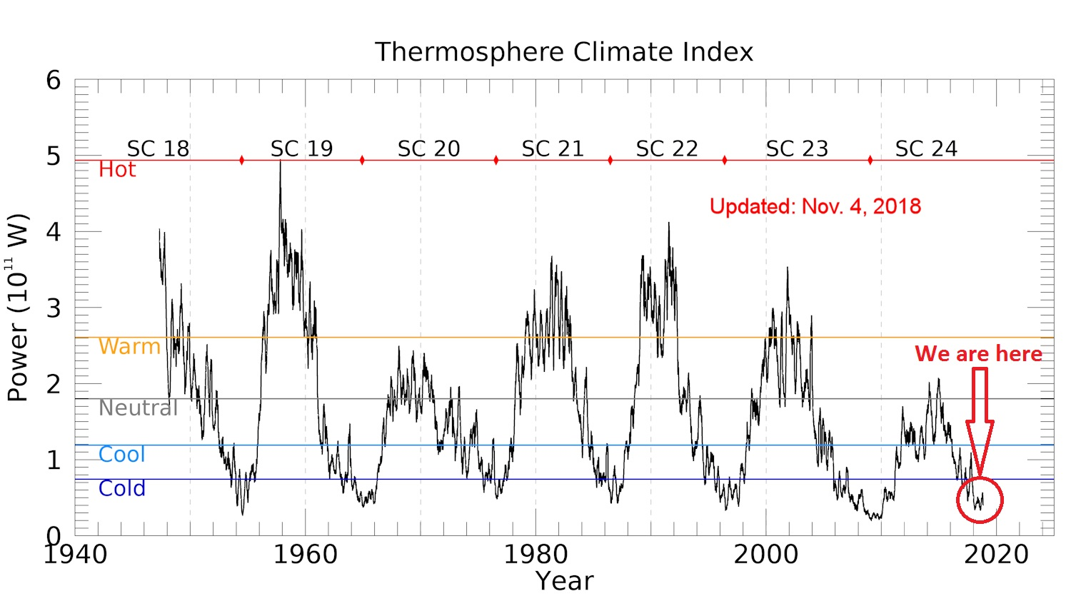 Above: An historical record of the Thermosphere Climate Index. Mlynczak and colleagues recently published a paper on the TCI showing that the state of the thermosphere can be discussed using a set of five plain language terms: Cold, Cool, Neutral, Warm, and Hot. Source: spaceweather.com