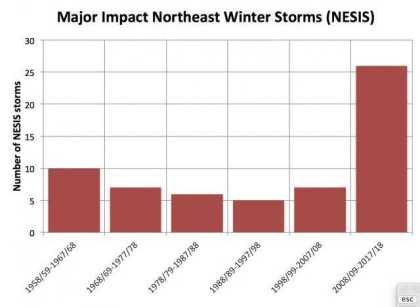 NESIS data going back to the 1950's; courtesy NOAA, Weather Bell Analytics