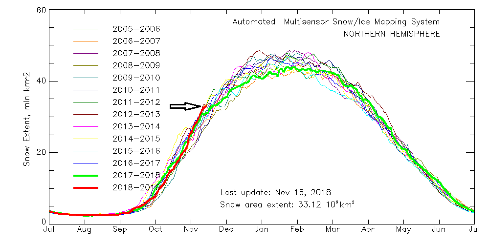 The snow cover extent across the Northern Hemisphere is off to a fast start this winter season when compared with all years going back to 2005; courtesy NOAA, Judah Cohen, AER