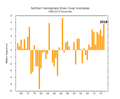 """Snow cover anomalies for the month of November across the """"Northern Hemisphere""""; courtesy Rutgers Snow Lab"""