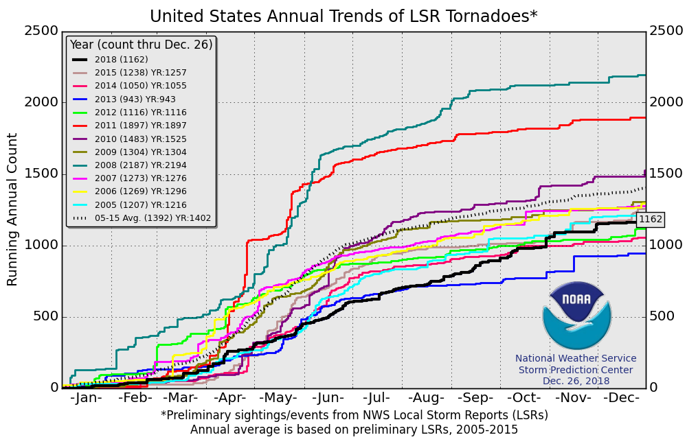 The preliminary number of tornadoes in the US for 2018 puts us well below the average of the base period 2005-2015. Source: NOAA
