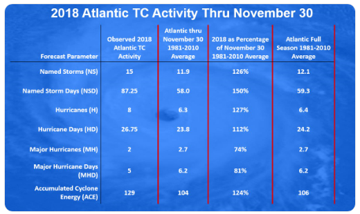 A preliminary summary of the 2018 Atlantic Basin tropical season. Source: Philip Klotzbach (Colorado Sate University), NOAA