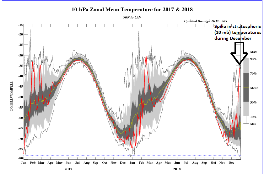 Stratospheric temperatures at high-latitudes featured a sharp spike during the month of December (far right); courtesy NOAA