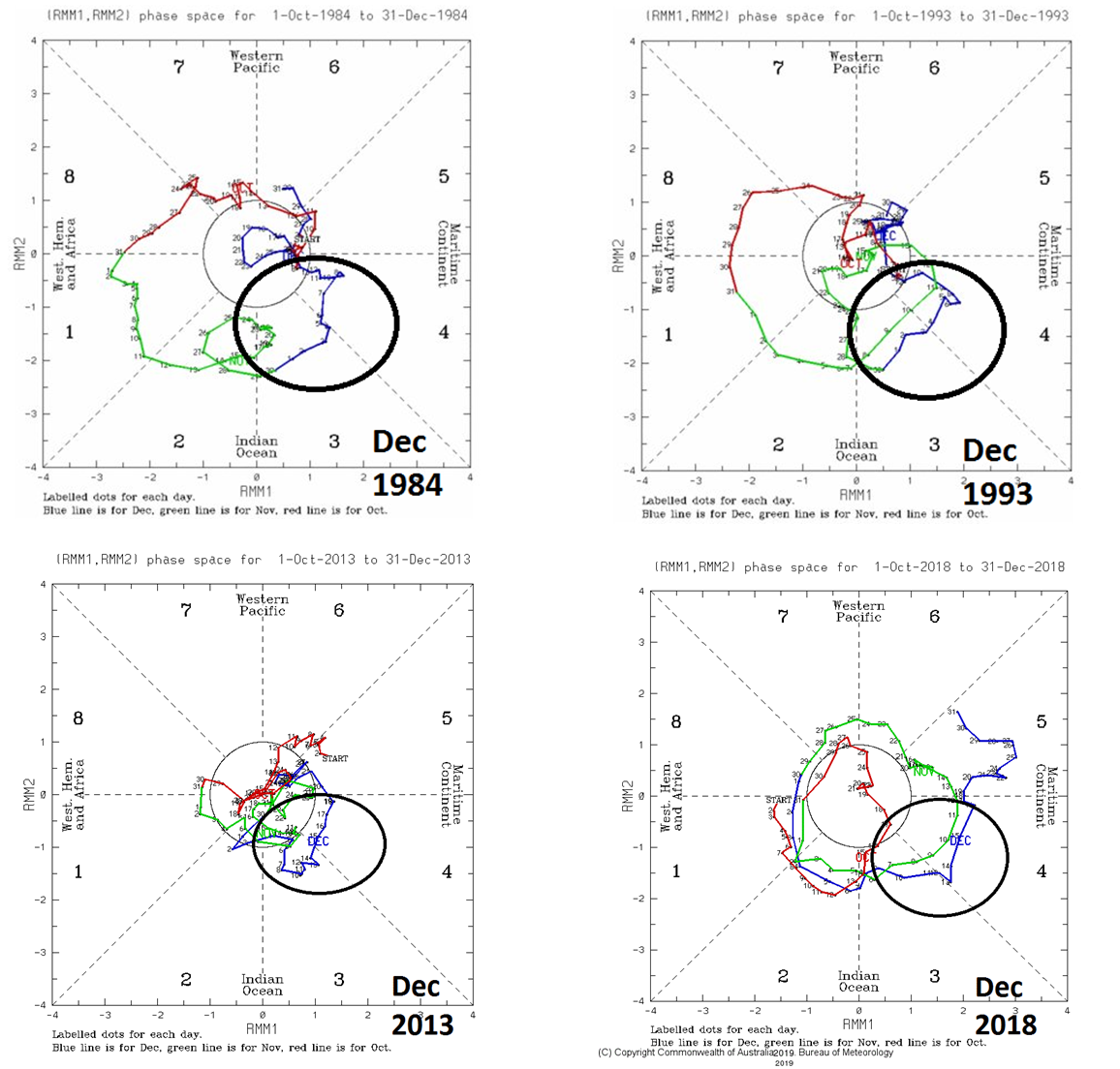 Figure 3: Just prior to these four extreme cold air outbreaks, the Madden-Julian Oscillation index propagated through phases 3 and 4 [December 1984 (upper left), December 1993 (upper right), December 2013 (lower left) and December 2018 (lower right)]. Data courtesy Australian Bureau of Meteorology