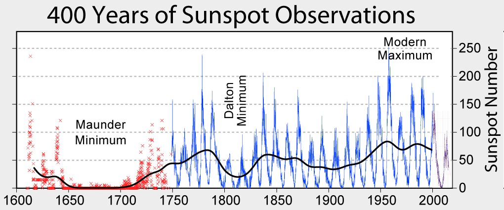 400 years of sunspot observations; courtesy wikipedia