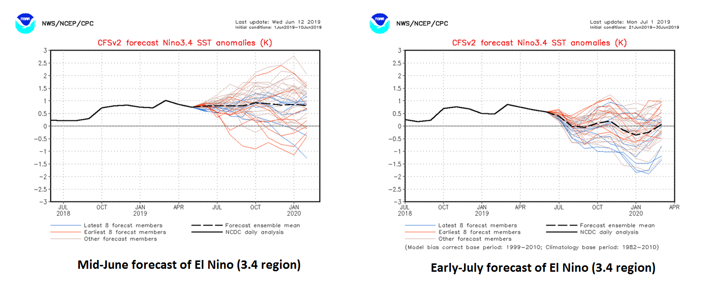 "NOAA's climate model (CVSv2) has weakened considerably from mid-June to now in its forecast of El Nino conditions in the ""3.4"" (central) region of the Pacific Ocean; courtesy NOAA"