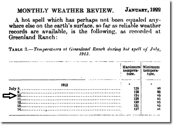 Temperature recordings at the Greenland Ranch weather station in Death Valley, California during the intense heat wave of July 1913. This excerpt about the record-breaking heat wave comes from an article posted during January 1922 in the meteorological journal  Monthly Weather Review  which is still in publication today .  Courtesy  NOAA