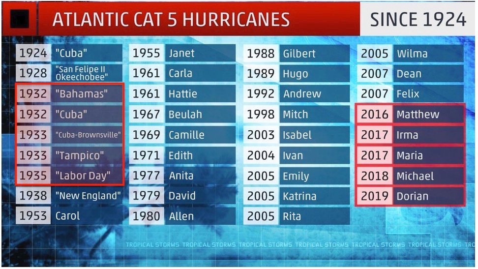"Hurricane Dorian reached category 5 status over the past weekend which is the 5th such storm since 2016 making it comparable to the period of 1932-1935. The 9-year gap without a single category 5 storm in the Atlantic Basin between 2007 and 2016 was the longest since the ""quiet"" time period between 1939 and 1952."