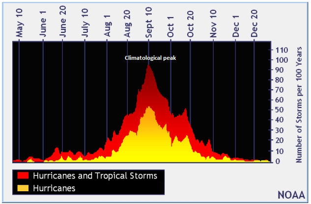 The climatological peak of the Atlantic Basin tropical season falls right around the 10th of September according to NOAA's look at the past 100 years.