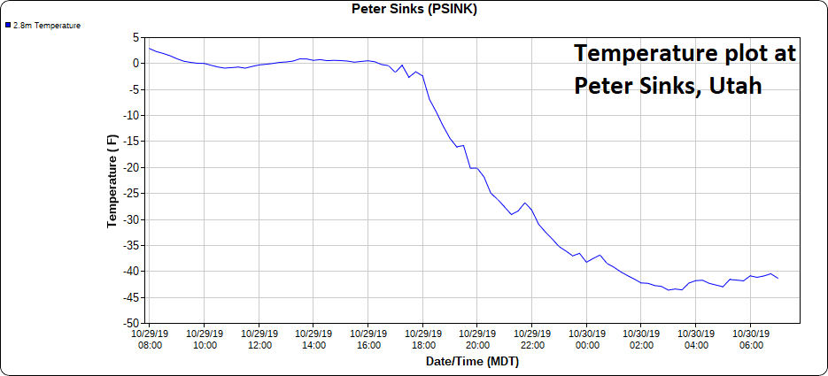 This 24-hour temperature plot from an observing station at Peter Sinks, Utah shows overnight lows bottoming out around 43 degrees below zero - which may be the lowest temperature ever recorded in the Lower 48 during the month of October.
