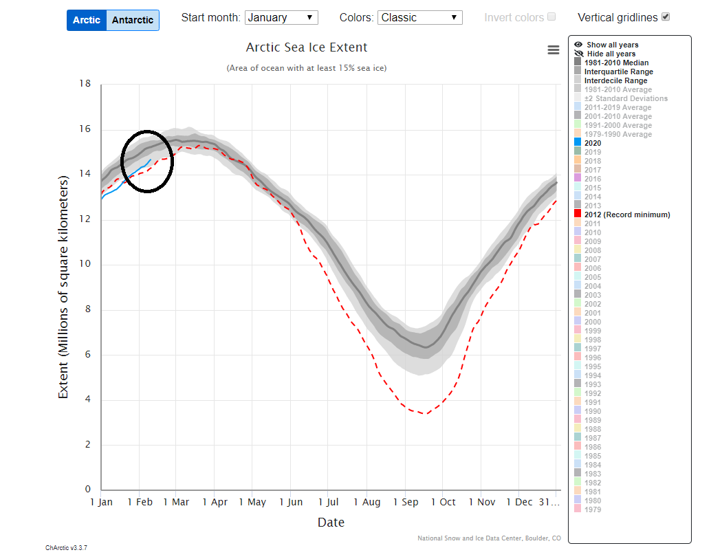 Arctic sea ice extent (solid blue line in circled region) is currently below the 1981-2010 median (solid gray line) for this time of year, but it has been quite resilient in recent years and is now within the interdecile range (light shade of gray) and above the record minimum year of 2012 (red dashed line); map courtesy        National Snow and Ice Data Center
