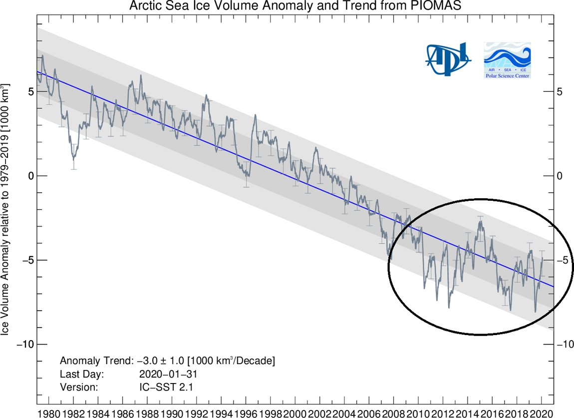 Arctic sea ice volume from the University of Washington's PIOMAS numerical model which is updated on a monthly basis (details on the PIOMAS model are available    here   )
