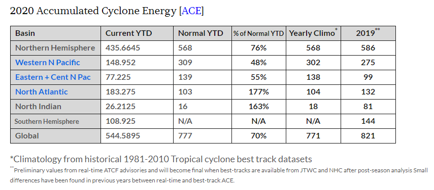 """While the Atlantic Basin has had a record setting year in terms of tropical activity in 2020, """"accumulated cyclone energy"""" was below-normal in the Northern Hemisphere and across the globe. Data courtesy Dr. Ryan Maue ( http://climatlas.com/tropical/), NOAA"""