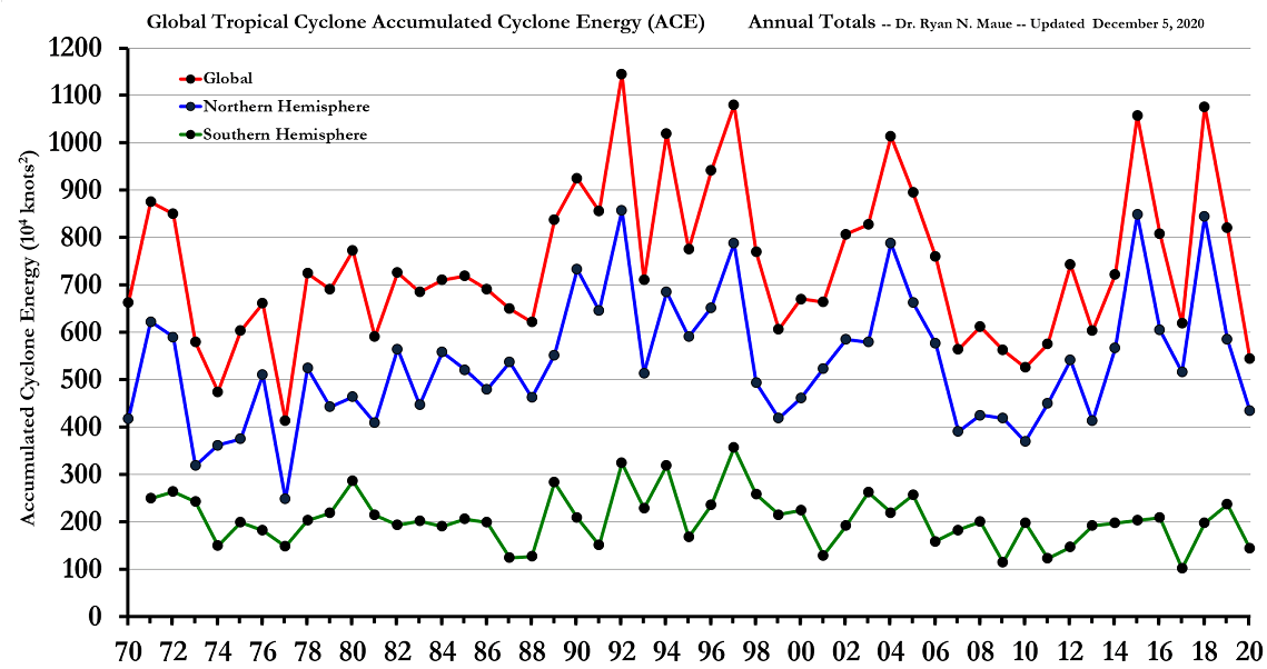 Last 4-decades of Global Tropical Storm and Hurricane Accumulated Cyclone Energy -- Annual totals. The Southern Hemisphere tropical cyclone season occurs from July-June each calendar year. The graph is constructed such that SH annual value for July 2014 - July 2015 is positioned in 2015. Data courtesy Dr. Ryan Maue ( http://climatlas.com/tropical/), NOAA, Paul Homewood (last updated 12/5/20).
