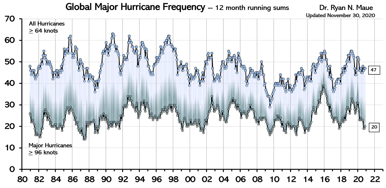 Global Hurricane Frequency (all & major) -- 12-month running sums. The top time series is the number of global tropical cyclones that reached at least hurricane-force (maximum lifetime wind speed exceeds 64-knots). The bottom time series is the number of global tropical cyclones that reached major hurricane strength (96-knots+). Adapted from Maue (2011) GRL . Data courtesy Dr. Ryan Maue ( http://climatlas.com/tropical/), NOAA, Paul Homewood (last updated 11/30/20).
