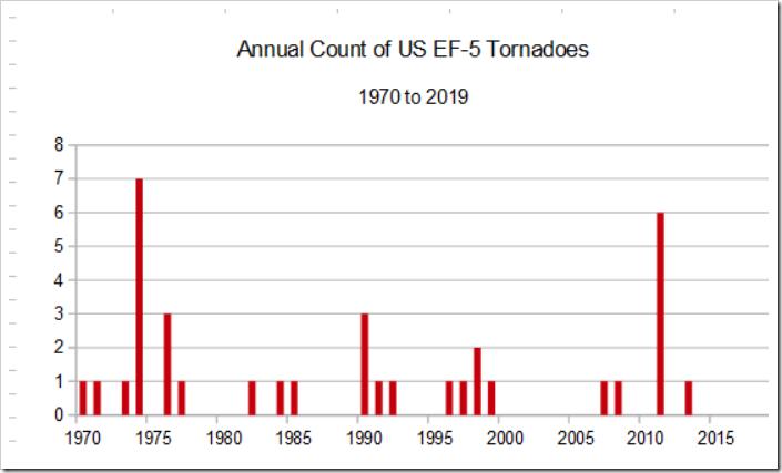 Data courtesy NOAA/SPC ( https://www.spc.noaa.gov/wcm/#data ); Paul Homewood (last updated 12/31/20)