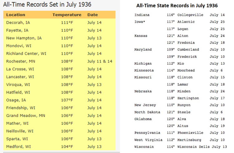 All-time city records (left, courtesy    NOAA   )    All-time state records (right, courtesy    wunderground.com   )    Note - the all-time high temperature record of 111°F in Pennsylvania was actually set on both July 9th and July 10th in Phoenixville (Chester County) during this heat wave.