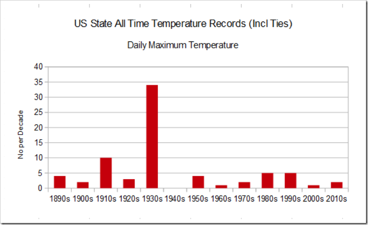 Distribution of state all-time high temperature records on a decade-by-decade basis with the highest number in the 1930's. Source:    NOAA/NCDC