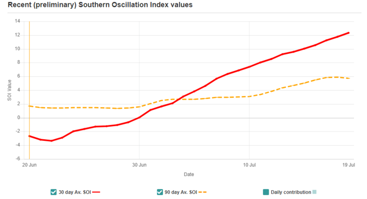 The trend of the Southern Oscillation Index (SOI) is up for the last 30 days signaling that a resurgence of La Nina may already be underway in the central Pacific Ocean. Source: The Queensland Government (Australia),    The Long Paddock