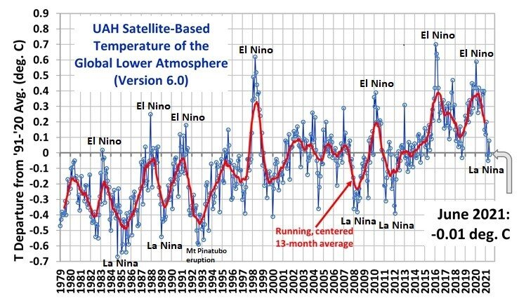 In general, an El Nino episode in the tropical Pacific Ocean tends to cause a spike in global temperatures and there is often a noticeable drop off with La Nina as has occurred during the past several months. Data source:    Dr. Roy Spencer   , University of Alabama at Huntsville (UAH)