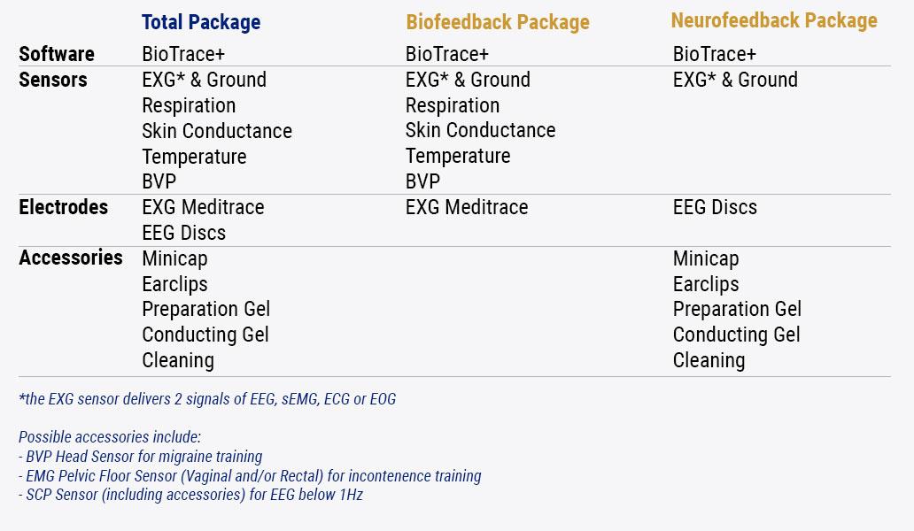Nexus-biofeedback-packages