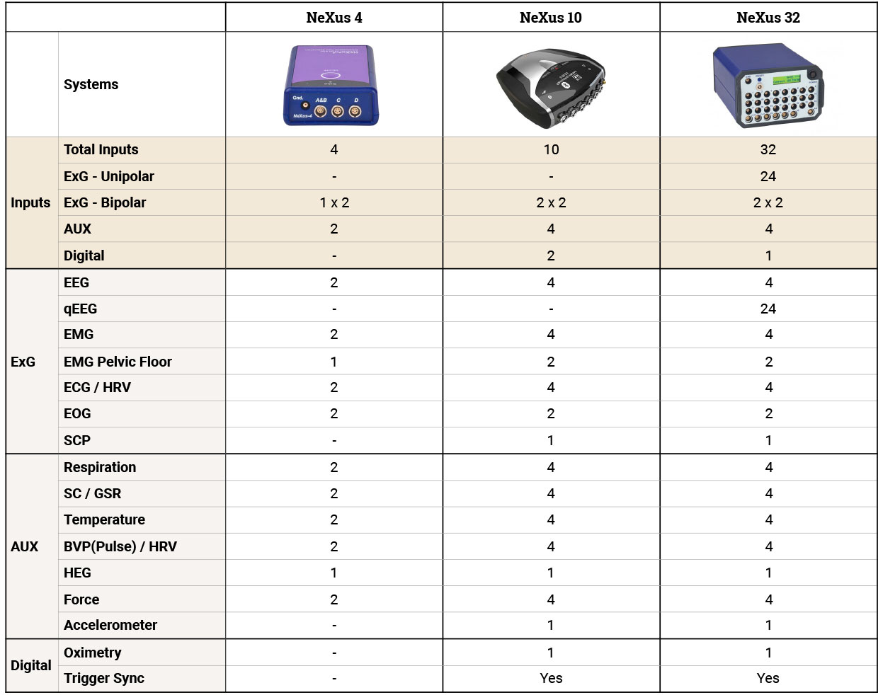 Comparison NeXus biofeedback product range