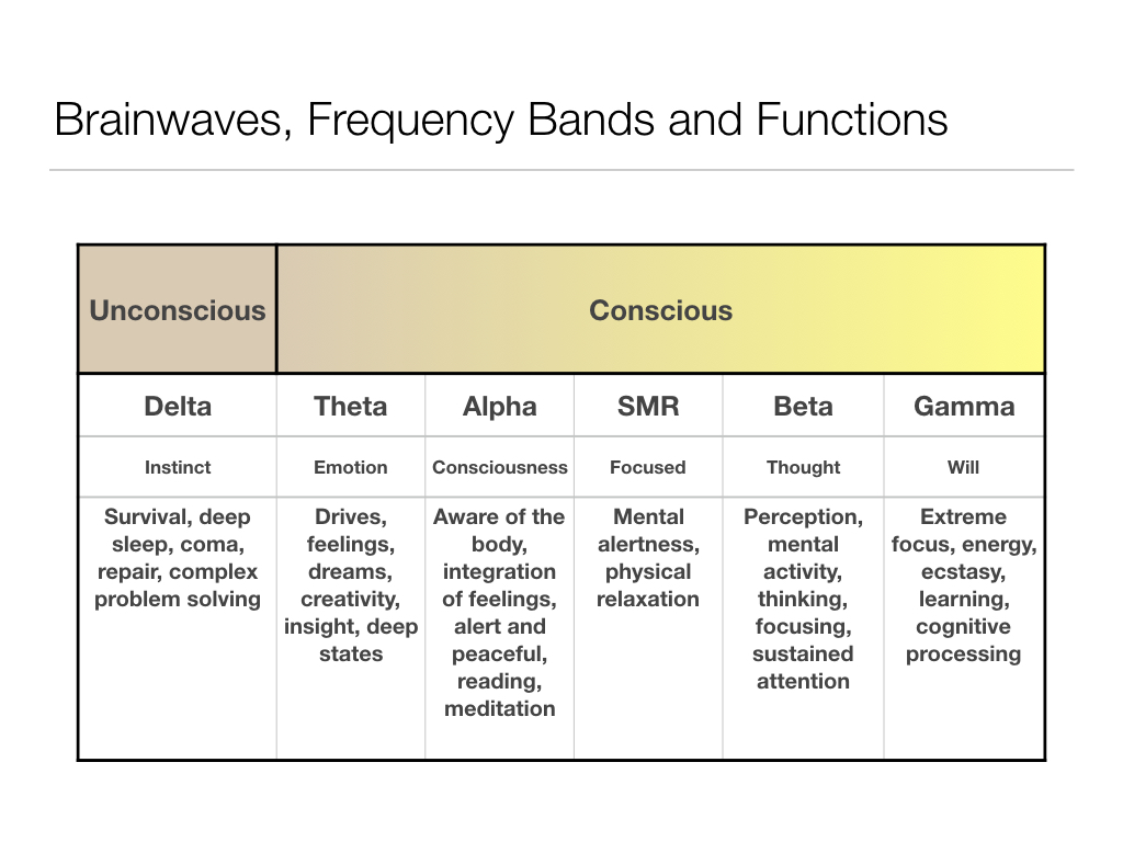 "The ""classical"" frequency bands and how they relate to consciousness"