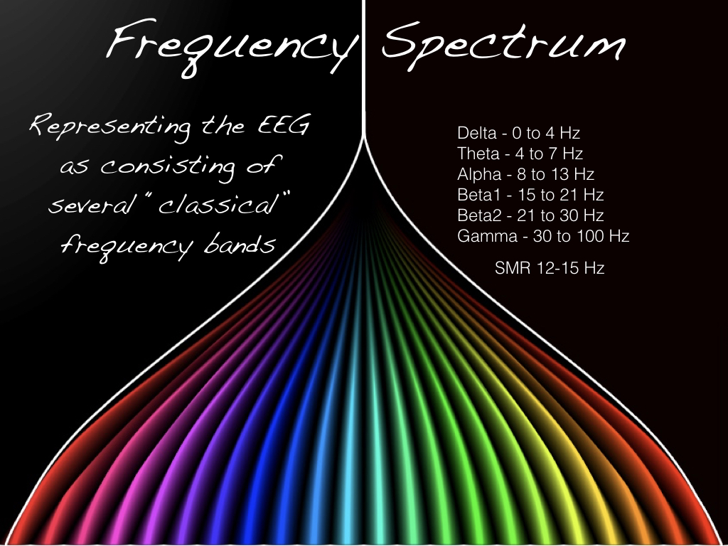 The Fourier Transform breaksdown the original EEG pattern into a set of discrete frequency bands