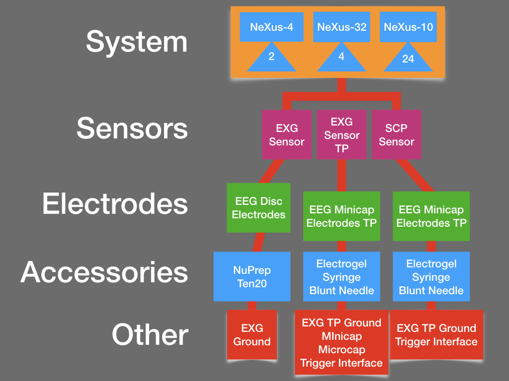Choices for an EEG measurement application