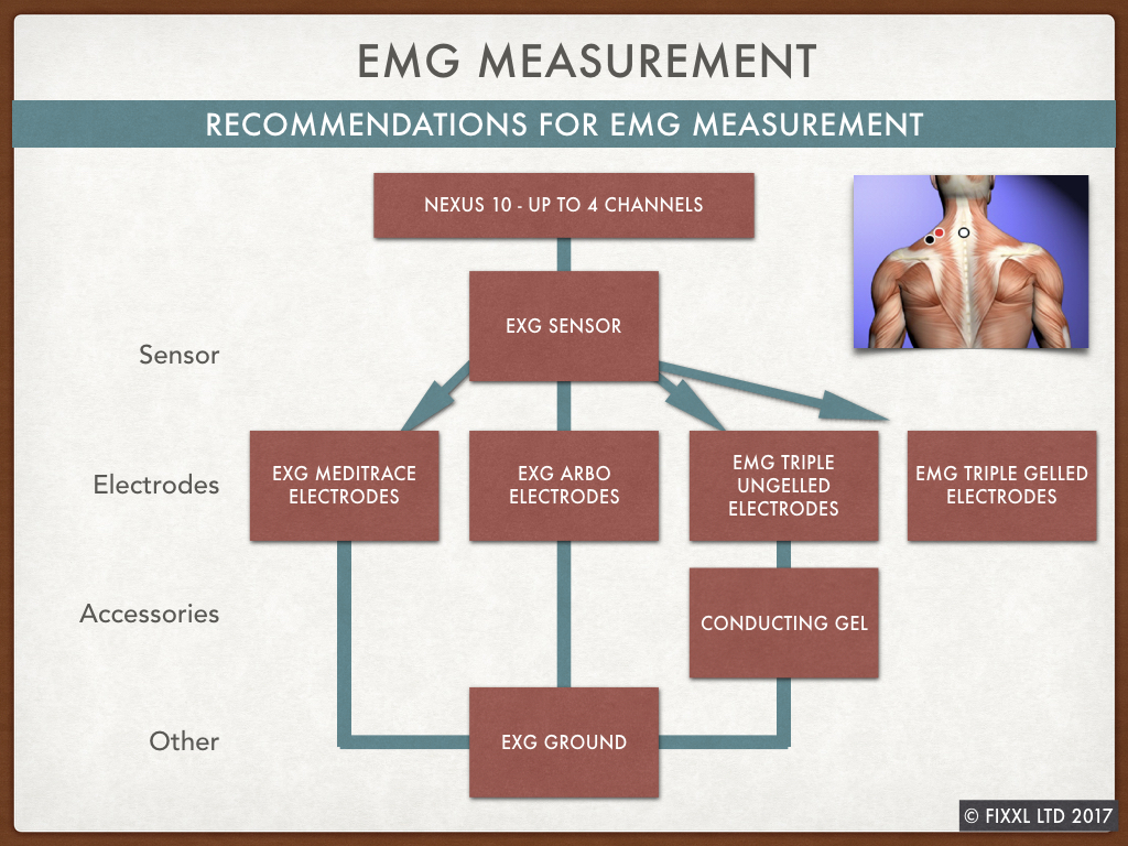 The requirements for EMG biofeedback with a NeXus 10