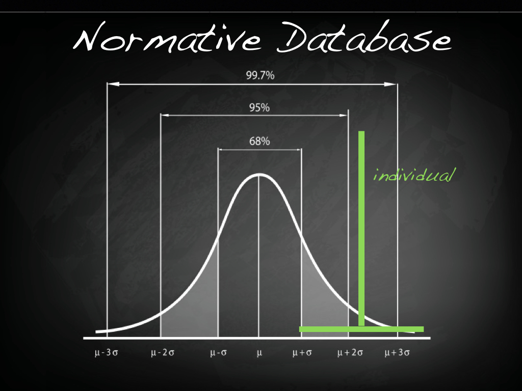"""A normative database compares an individual subject's data with """"normal"""""""