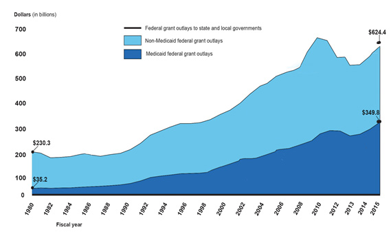 Source:   Total Federal Outlays for Grants to State and Local Governments and Medicaid, in 2013 Constant Dollars, Fiscal Years 1980-2015